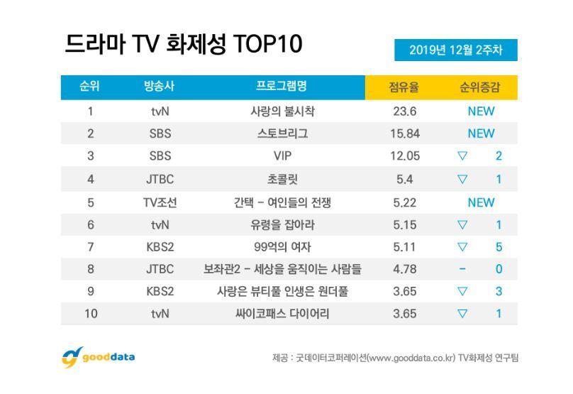 2019年12月韩剧话题性排行榜TOP 10!玄彬